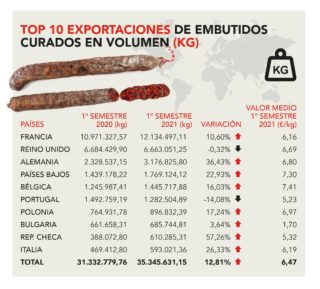 Exportación española de embutido curado en primer semestre 2021